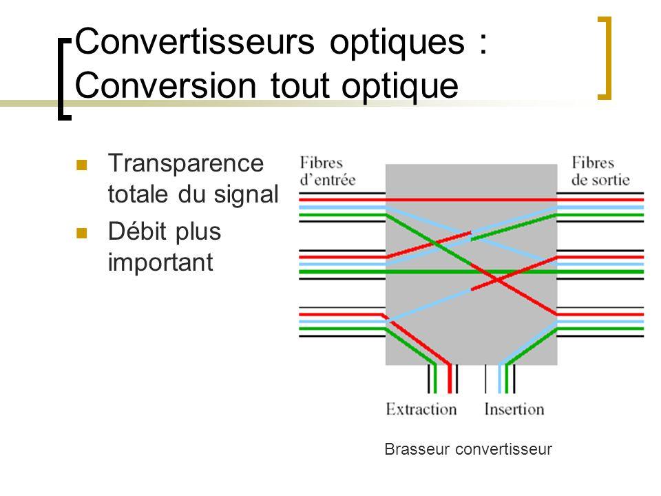 Convertisseurs optiques : Conversion tout optique Transparence totale du signal Débit plus important Brasseur convertisseur