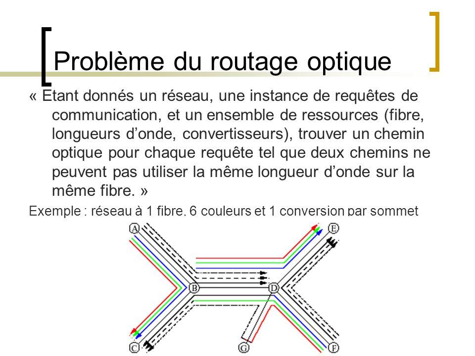 Problème du routage optique « Etant donnés un réseau, une instance de requêtes de communication, et un ensemble de ressources (fibre, longueurs donde,