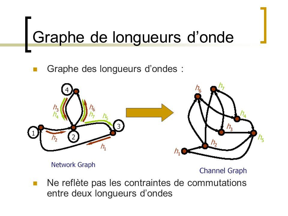 Graphe de longueurs donde Graphe des longueurs dondes : Ne reflète pas les contraintes de commutations entre deux longueurs dondes