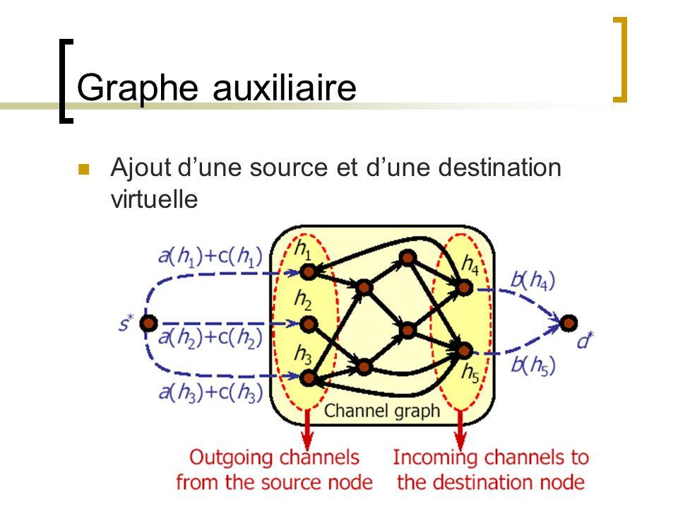 Graphe auxiliaire Ajout dune source et dune destination virtuelle