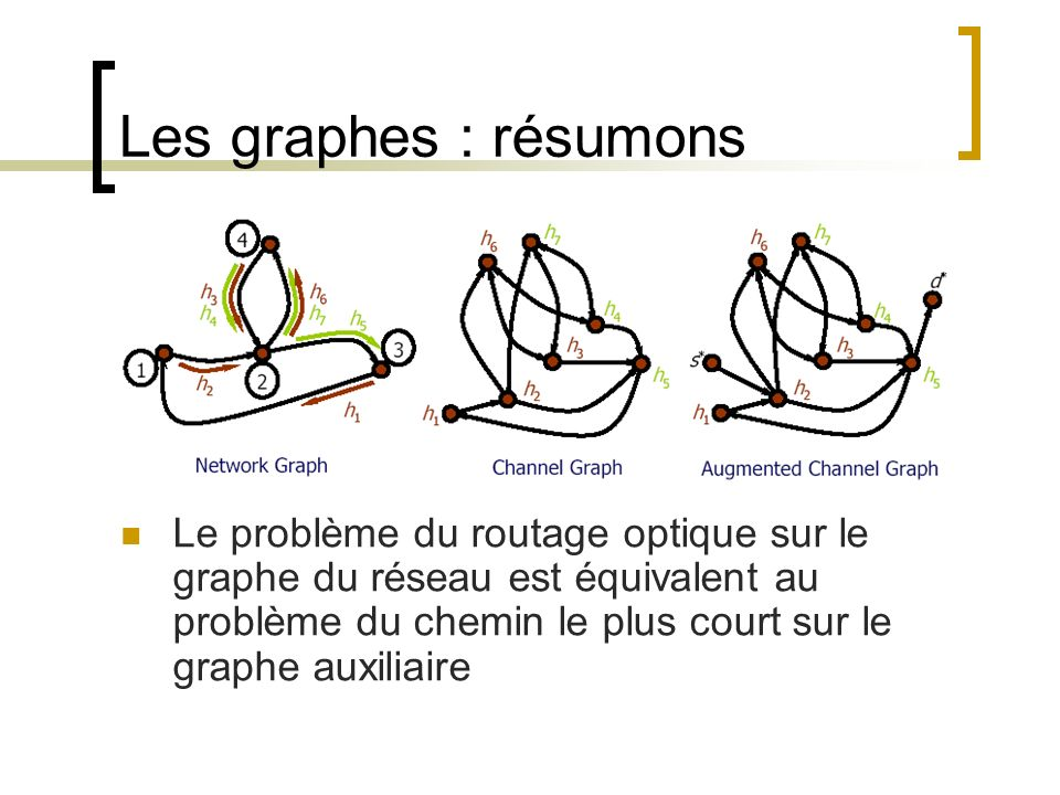 Les graphes : résumons Le problème du routage optique sur le graphe du réseau est équivalent au problème du chemin le plus court sur le graphe auxilia