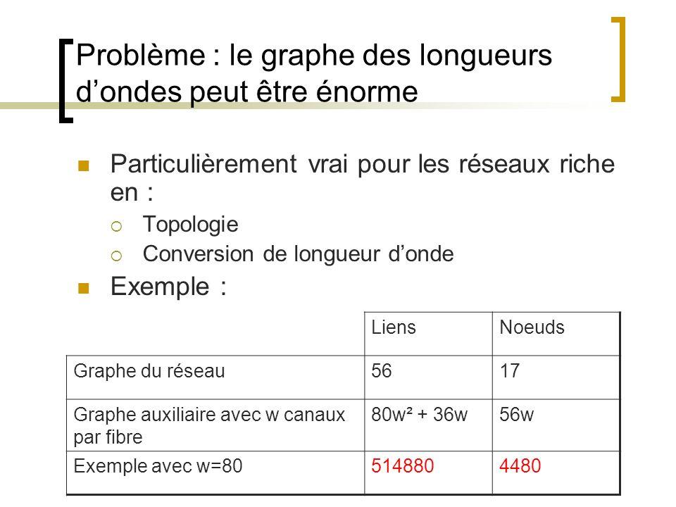 Problème : le graphe des longueurs dondes peut être énorme Particulièrement vrai pour les réseaux riche en : Topologie Conversion de longueur donde Ex
