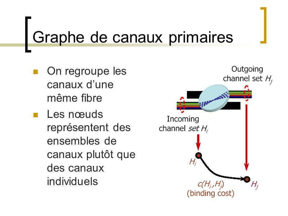 Graphe de canaux primaires On regroupe les canaux dune même fibre Les nœuds représentent des ensembles de canaux plutôt que des canaux individuels