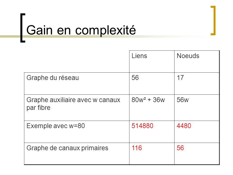 Gain en complexité LiensNoeuds Graphe du réseau5617 Graphe auxiliaire avec w canaux par fibre 80w² + 36w56w Exemple avec w=805148804480 Graphe de cana