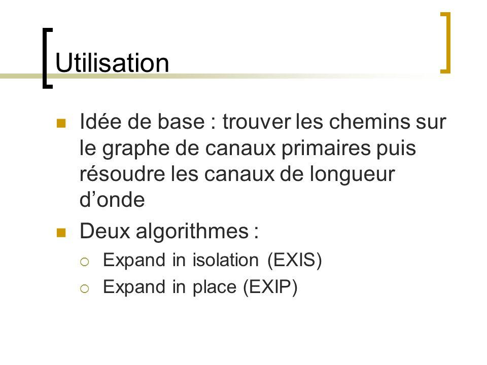 Utilisation Idée de base : trouver les chemins sur le graphe de canaux primaires puis résoudre les canaux de longueur donde Deux algorithmes : Expand