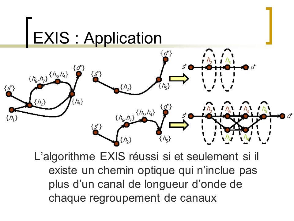 EXIS : Application Lalgorithme EXIS réussi si et seulement si il existe un chemin optique qui ninclue pas plus dun canal de longueur donde de chaque r