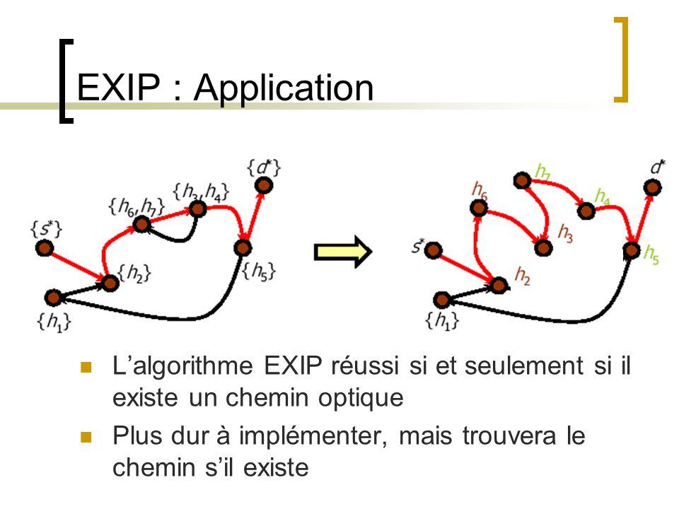 EXIP : Application Lalgorithme EXIP réussi si et seulement si il existe un chemin optique Plus dur à implémenter, mais trouvera le chemin sil existe