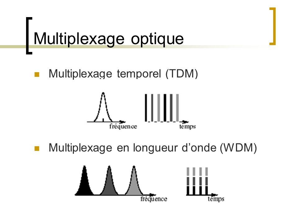 Multiplexage optique Multiplexage temporel (TDM) Multiplexage en longueur donde (WDM)