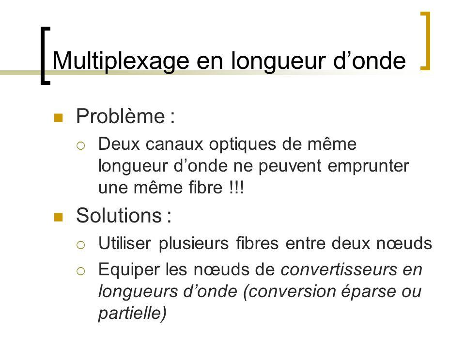 Multiplexage en longueur donde Problème : Deux canaux optiques de même longueur donde ne peuvent emprunter une même fibre !!! Solutions : Utiliser plu