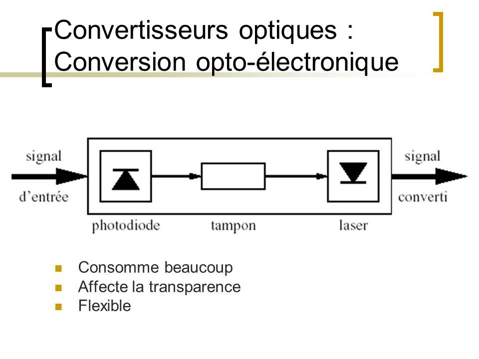 Convertisseurs optiques : Conversion opto-électronique Consomme beaucoup Affecte la transparence Flexible