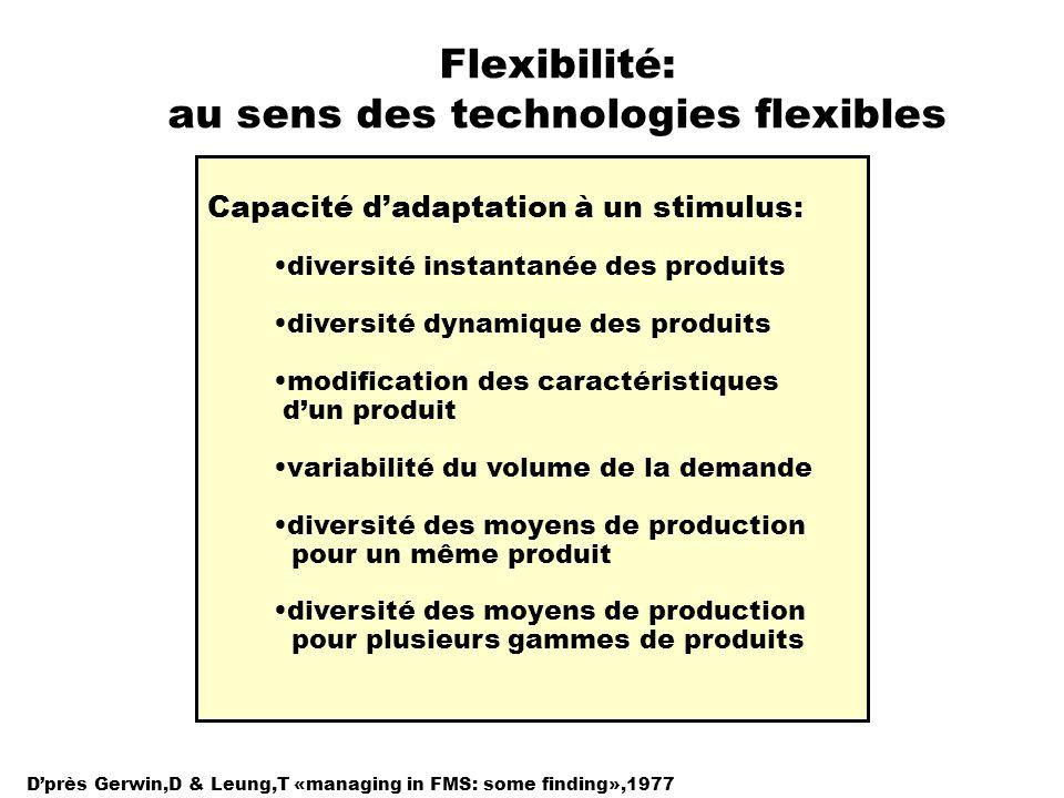 Flexibilité: au sens des technologies flexibles Capacité dadaptation à un stimulus: diversité instantanée des produits diversité dynamique des produit