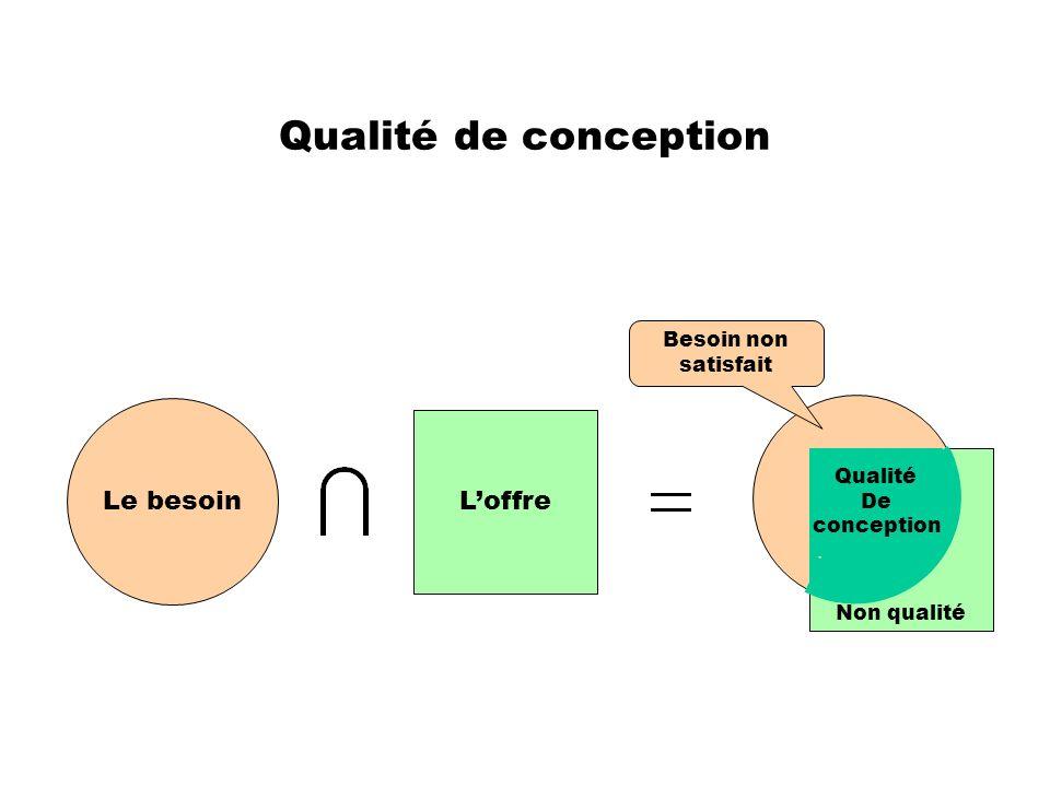 Qualité de conception Non qualité Le besoin Loffre Qualité De conception Besoin non satisfait