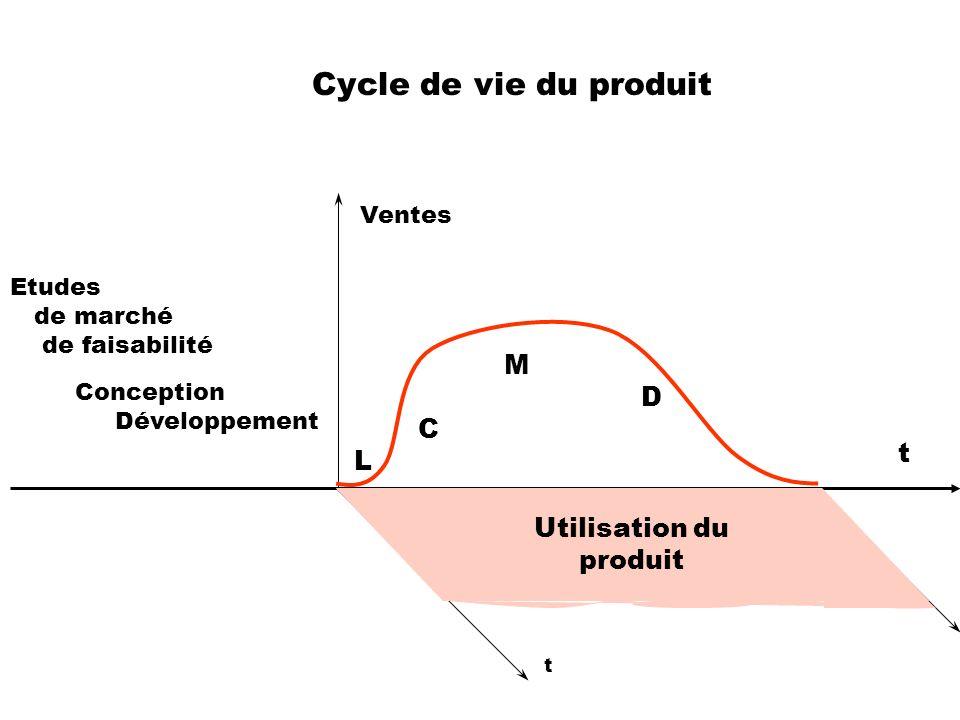 Cycle de vie du produit Utilisation M D C L Conception Développement Etudes de marché de faisabilité t t Utilisation du produit Ventes