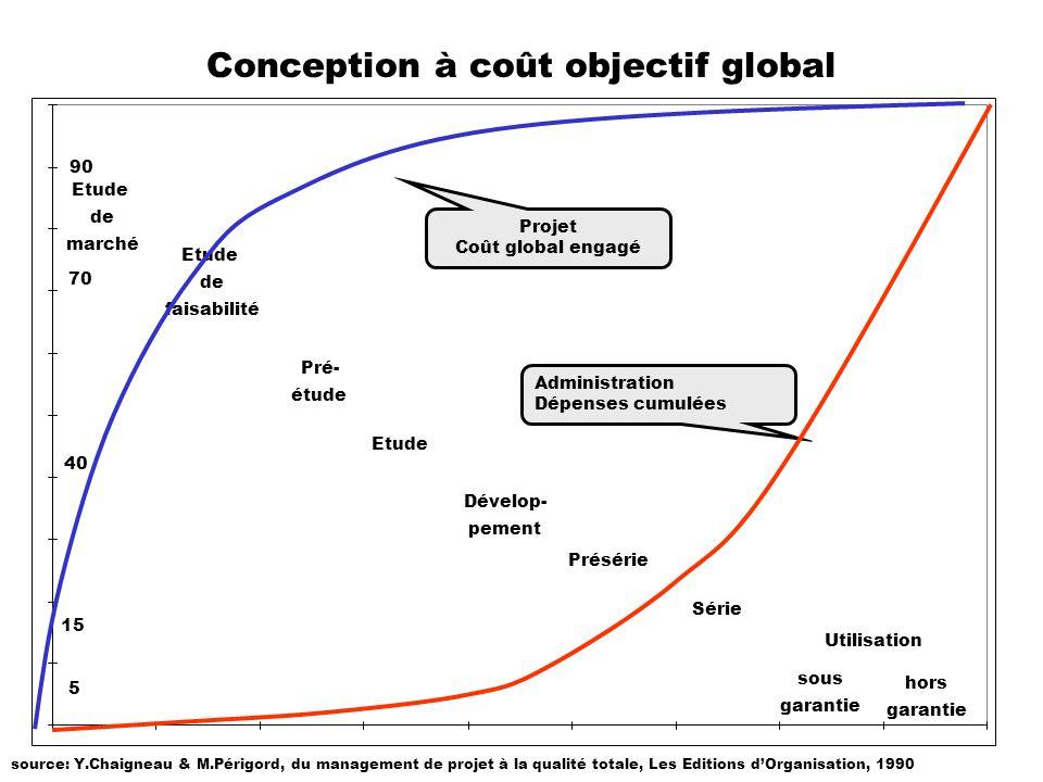 Conception à coût objectif global Etude de marché Etude de faisabilité Pré- étude Etude Dévelop- pement Présérie Série Utilisation sous garantie hors
