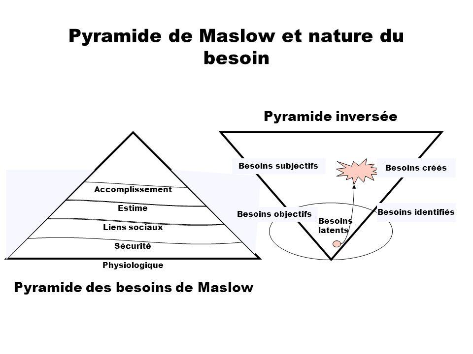 Pyramide de Maslow et nature du besoin Pyramide des besoins de Maslow Accomplissement Estime Liens sociaux Sécurité Physiologique Besoins latents Beso