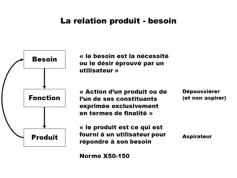 La relation produit - besoin Besoin Fonction Produit « le besoin est la nécessité ou le désir éprouvé par un utilisateur » « Action dun produit ou de