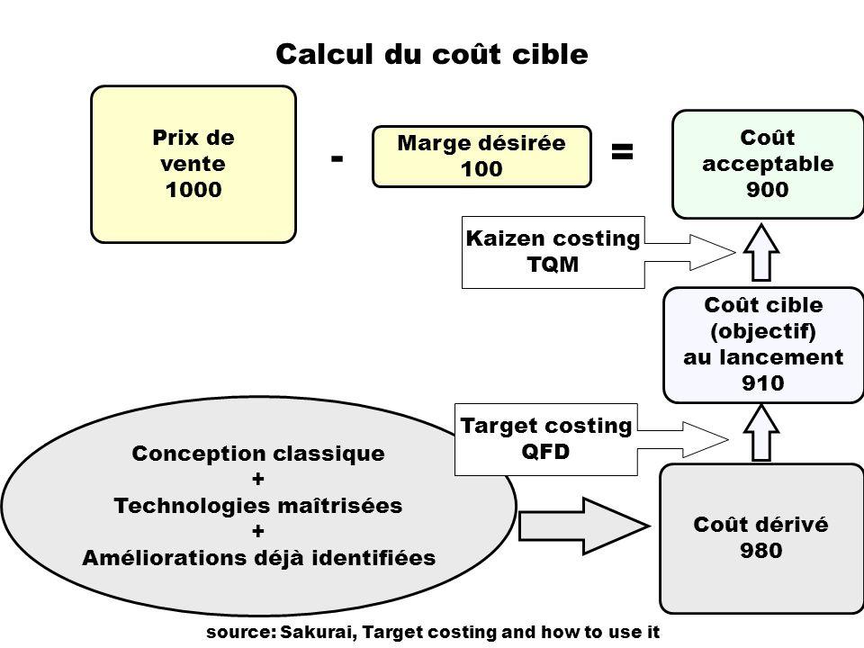 Calcul du coût cible Prix de vente 1000 Marge désirée 100 Conception classique + Technologies maîtrisées + Améliorations déjà identifiées Coût cible (