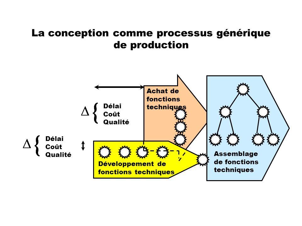 La conception comme processus générique de production Assemblage de fonctions techniques Développement de fonctions techniques Achat de fonctions tech