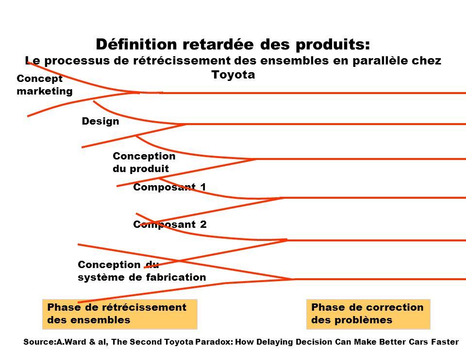 Définition retardée des produits: Le processus de rétrécissement des ensembles en parallèle chez Toyota Concept marketing Design Conception du produit