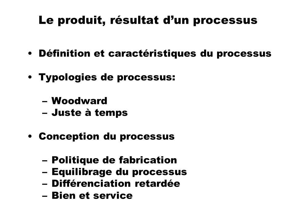 Le produit, résultat dun processus Définition et caractéristiques du processus Typologies de processus: –Woodward –Juste à temps Conception du process