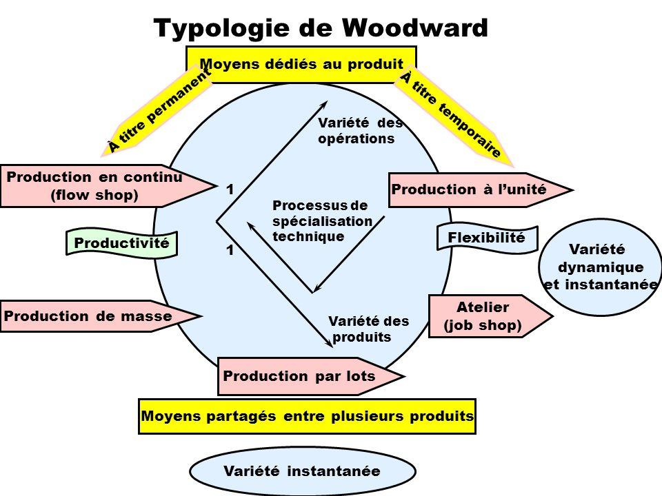 Variété instantanée Atelier (job shop) Production par lots Production de masse Production en continu (flow shop) Production à lunité Moyens dédiés au
