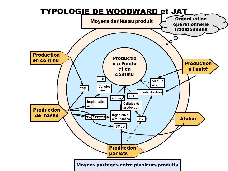 TYPOLOGIE DE WOODWARD et JAT Atelier Production par lots Production de masse Production en continu Production à lunité Moyens dédiés au produit Moyens