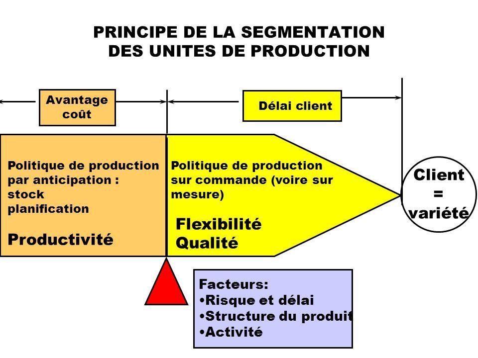 PRINCIPE DE LA SEGMENTATION DES UNITES DE PRODUCTION Politique de production par anticipation : stock planification Productivité Politique de producti