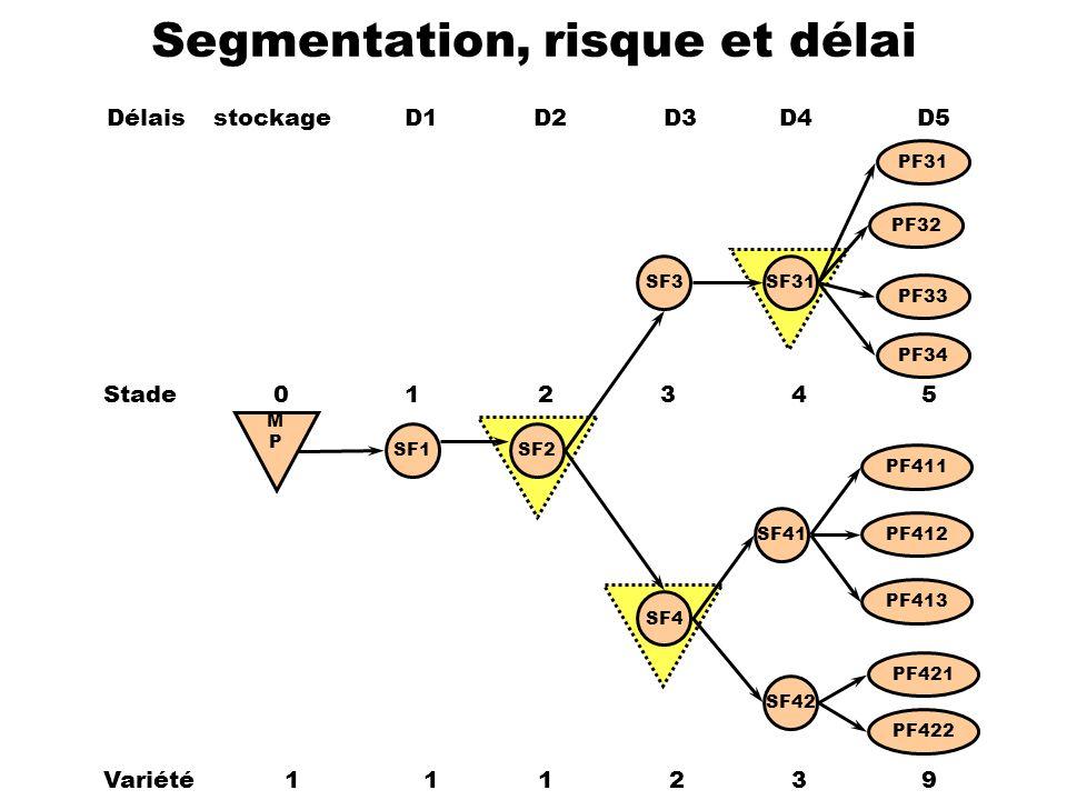 SF1SF2 SF3 SF4 SF31 SF41 SF42 PF32 PF31 PF411 PF413 PF33 PF421 PF422 PF412 PF34 Variété 11 1 2 3 9 Segmentation, risque et délai Délaisstockage D1D2 D