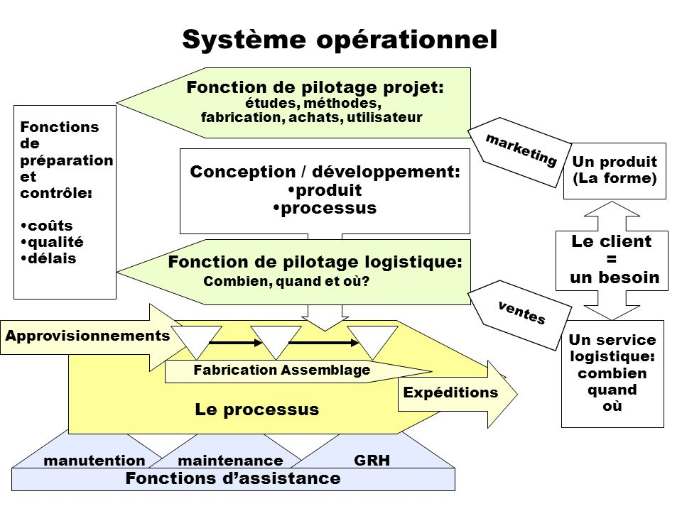 La conception comme processus générique de production Assemblage de fonctions techniques Développement de fonctions techniques Achat de fonctions techniques Délai Coût Qualité Délai Coût Qualité