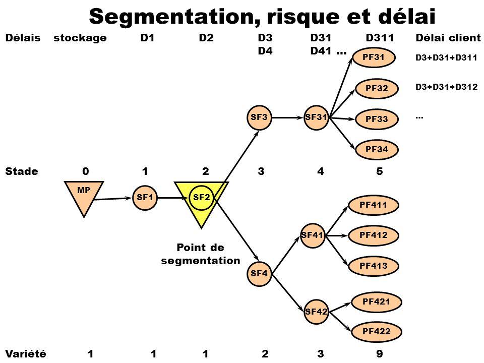 Segmentation, risque et délai SF1SF2 SF3 SF4 SF31 SF41 SF42 PF32 PF31 PF411 PF413 PF33 PF421 PF422 PF412 PF34 Variété 11 1 2 3 9 Délaisstockage D1D2 D