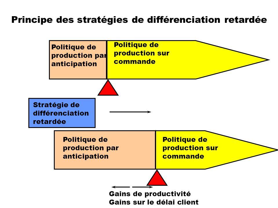 Principe des stratégies de différenciation retardée Stratégie de différenciation retardée Politique de production par anticipation Politique de produc