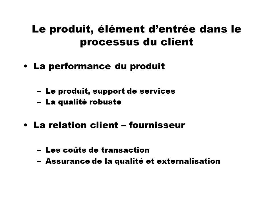 Le produit, élément dentrée dans le processus du client La performance du produit –Le produit, support de services –La qualité robuste La relation cli