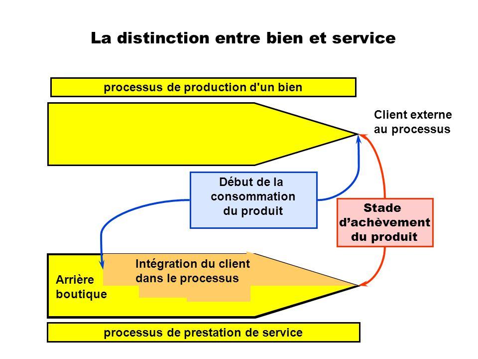 La distinction entre bien et service Client externe au processus processus de production d'un bien processus de prestation de service Stade dachèvemen