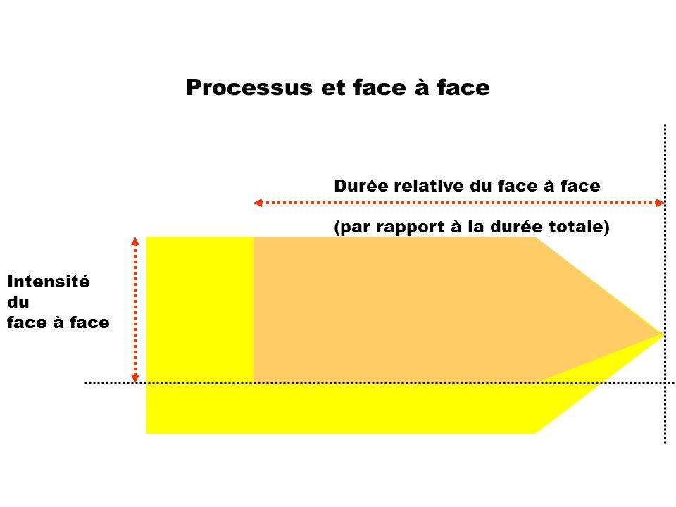 Processus et face à face Durée relative du face à face (par rapport à la durée totale) Intensité du face à face