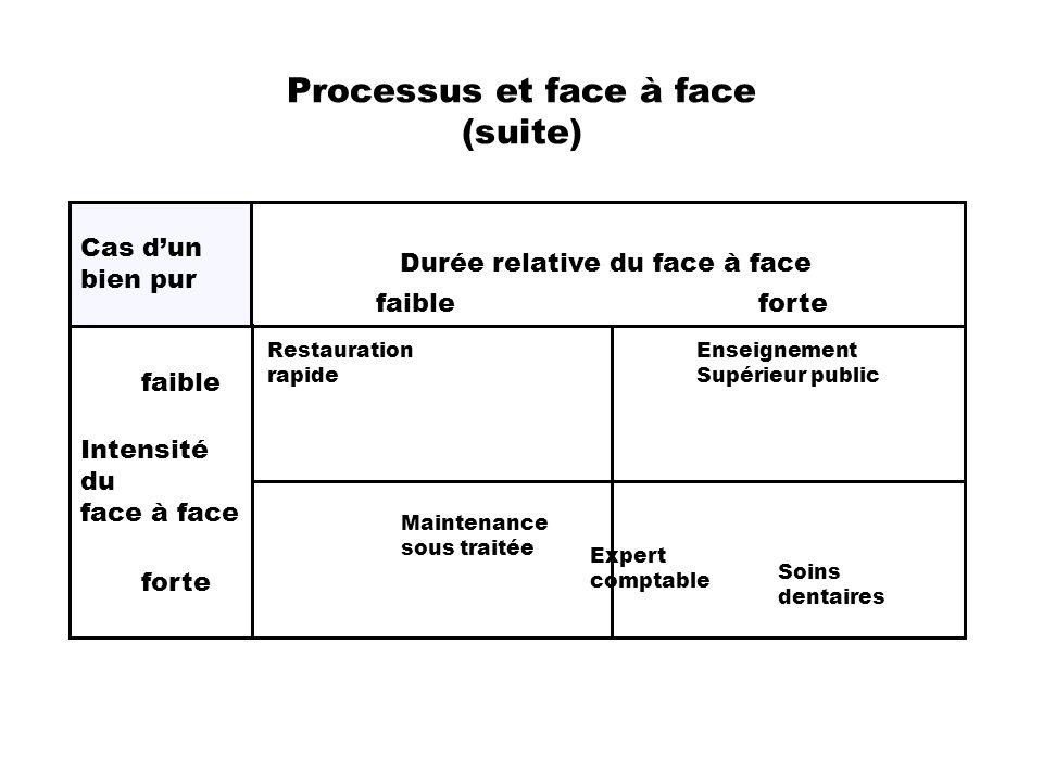 Processus et face à face (suite) Durée relative du face à face Intensité du face à face faible forte faibleforte Cas dun bien pur Restauration rapide