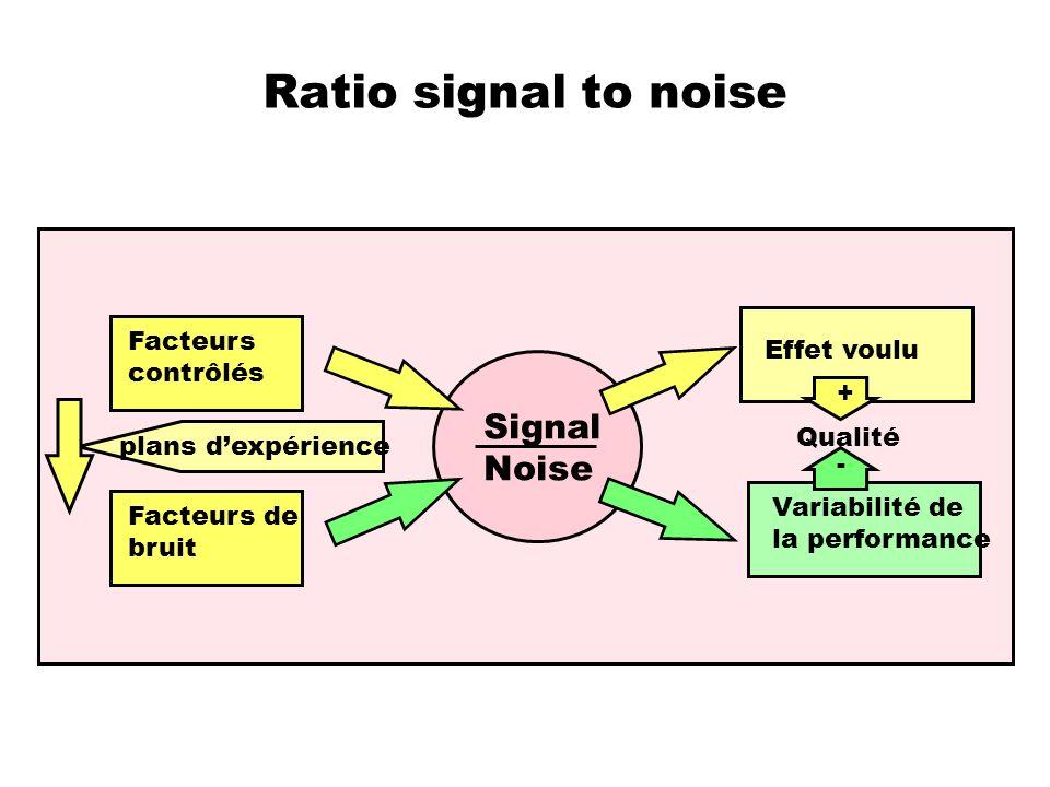 Ratio signal to noise Signal Noise Effet voulu Variabilité de la performance Facteurs contrôlés Facteurs de bruit plans dexpérience Qualité + -