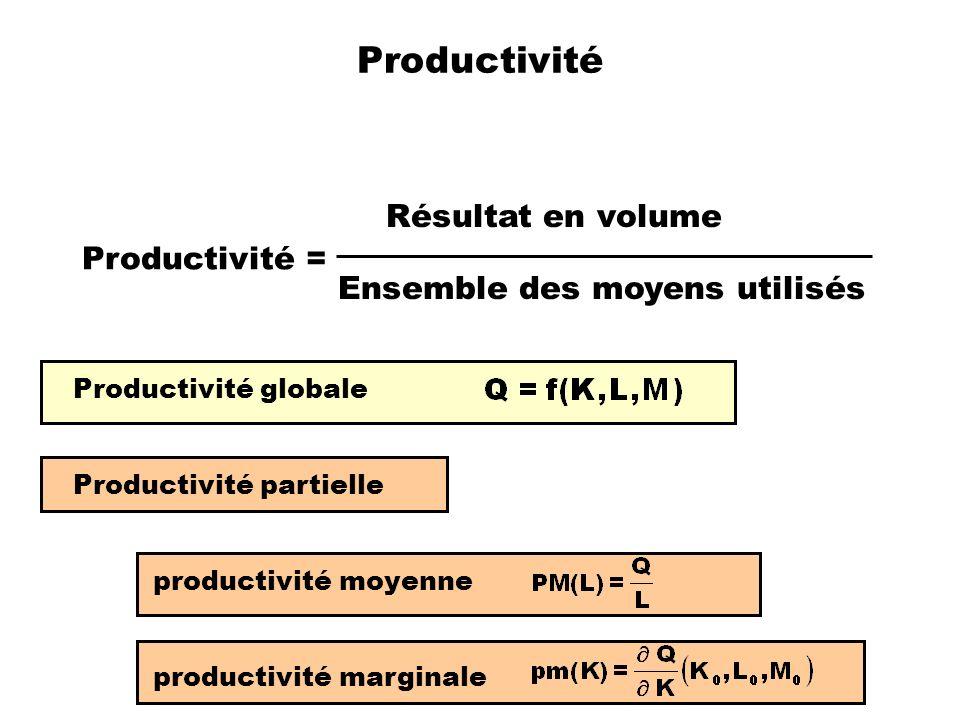 Productivité Productivité = Résultat en volume Ensemble des moyens utilisés Productivité globale Productivité partielle productivité moyenne productiv