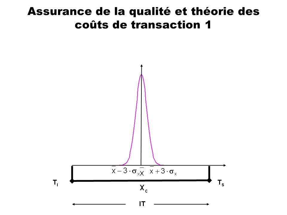 Assurance de la qualité et théorie des coûts de transaction 1