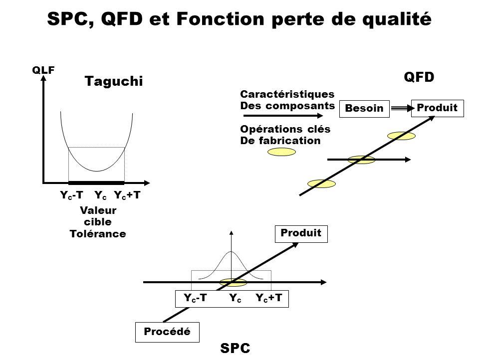 SPC, QFD et Fonction perte de qualité Produit Besoin Caractéristiques Des composants Opérations clés De fabrication QFD Taguchi Y C -T Y C Y C +T Vale