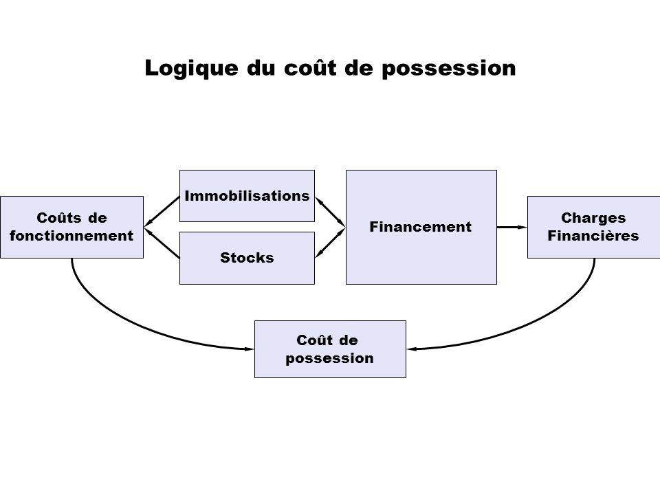 Logique du coût de possession Immobilisations Stocks Financement Charges Financières Coût de possession Coûts de fonctionnement