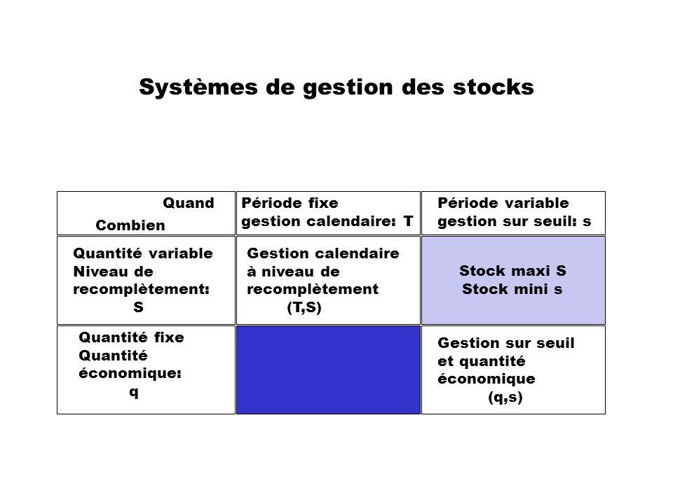 Systèmes de gestion des stocks Quand Combien Période fixe gestion calendaire: T Période variable gestion sur seuil: s Stock maxi S Stock mini s Quanti