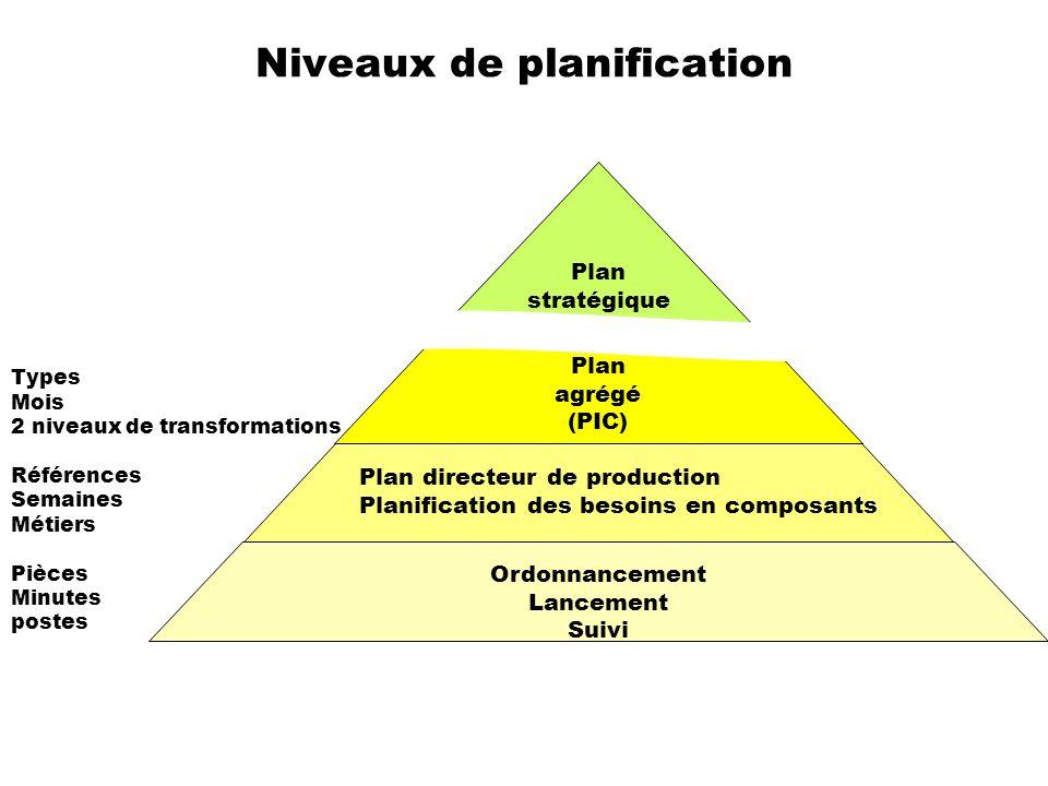 Niveaux de planification Plan stratégique Ordonnancement Lancement Suivi Plan directeur de production Planification des besoins en composants Plan agr