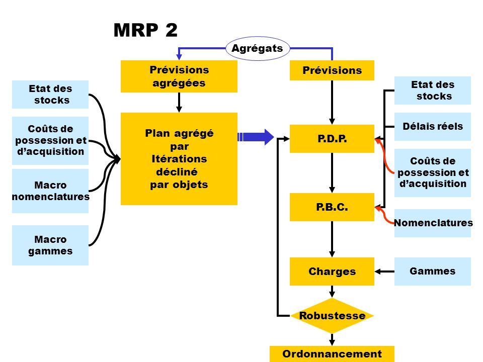 MRP 2 Prévisions P.D.P. P.B.C. Charges Etat des stocks Coûts de possession et dacquisition Délais réels Nomenclatures Gammes Robustesse Ordonnancement