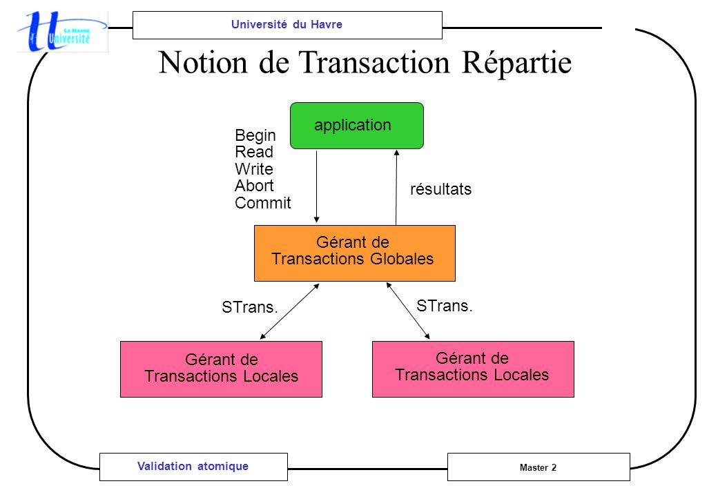 Université du Havre Master 2 Validation atomique Notion de Transaction Répartie application Gérant de Transactions Globales Gérant de Transactions Locales Gérant de Transactions Locales résultats Begin Read Write Abort Commit STrans.