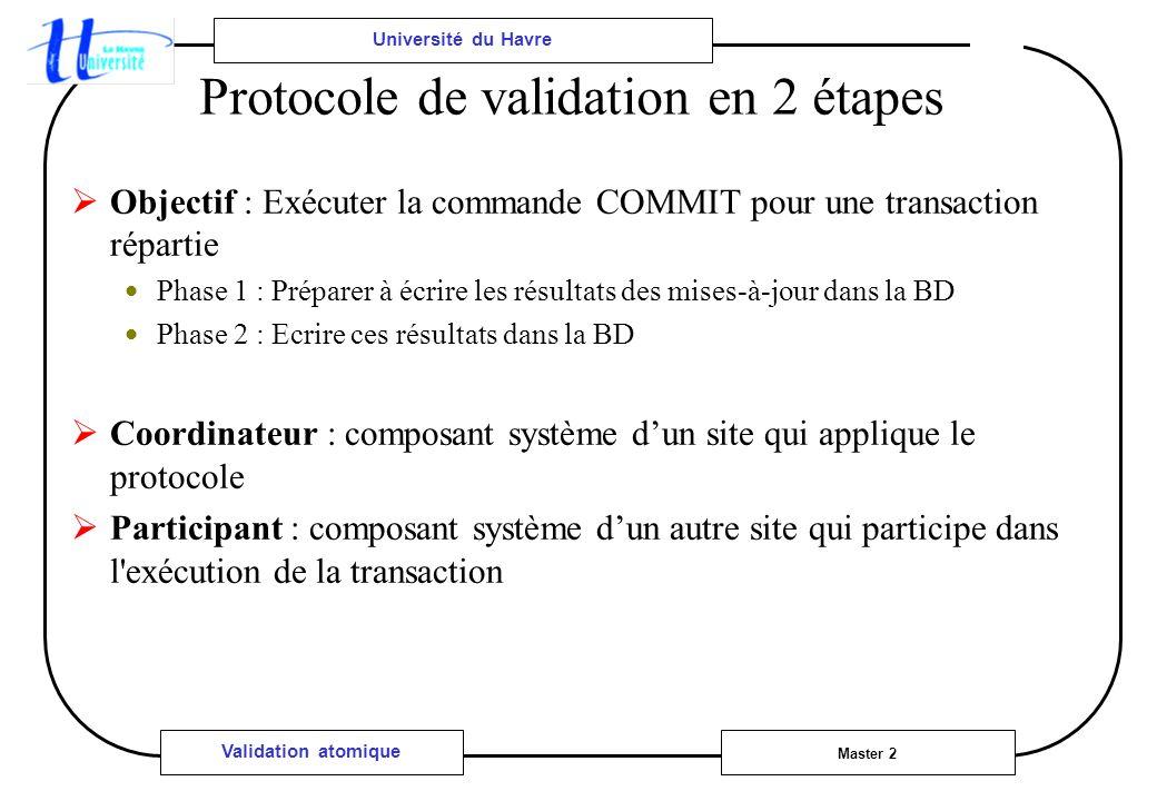 Université du Havre Master 2 Validation atomique Protocole de validation en 2 étapes Objectif : Exécuter la commande COMMIT pour une transaction répar