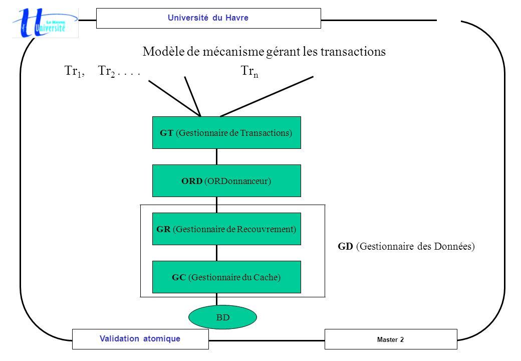 Université du Havre Master 2 Validation atomique Modèle de mécanisme gérant les transactions Tr 1, Tr 2.... Tr n GT (Gestionnaire de Transactions) ORD