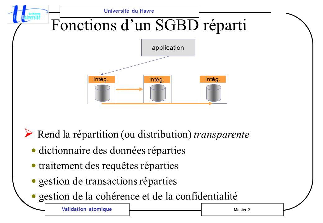 Université du Havre Master 2 Validation atomique Fonctions dun SGBD réparti Rend la répartition (ou distribution) transparente dictionnaire des données réparties traitement des requêtes réparties gestion de transactions réparties gestion de la cohérence et de la confidentialité application Intég.
