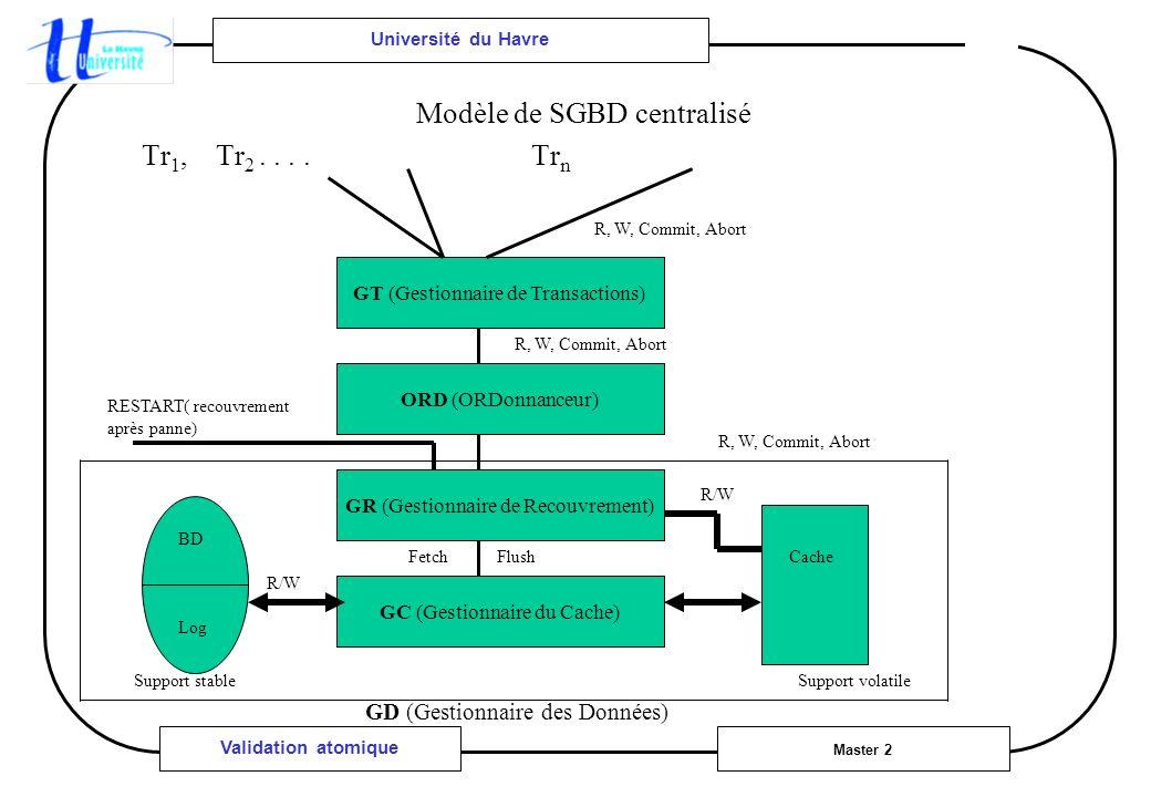 Université du Havre Master 2 Validation atomique Modèle de SGBD centralisé Tr 1, Tr 2.... Tr n GT (Gestionnaire de Transactions) ORD (ORDonnanceur) GR