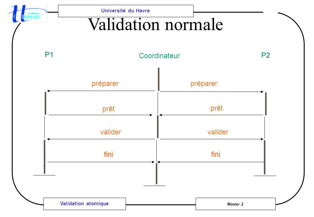 Université du Havre Master 2 Validation atomique Validation normale préparer prêt valider fini préparer prêt valider fini P1 P2 Coordinateur
