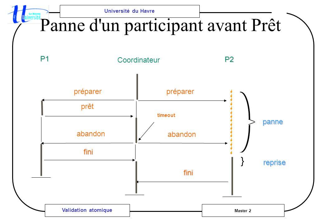 Université du Havre Master 2 Validation atomique Panne d un participant avant Prêt timeout abandon panne reprise } prêt fini fini préparer P1 P2 Coordinateur